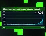 Общая капитализация криптовалют, в $ млрд
