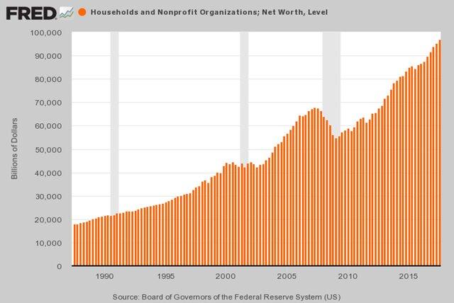 Стоимость домохозяйств и неприбыльных организаций