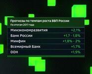 Прогнозы по темпам ВВП России. По итогам 2017 года