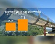 Динамика цен на газ в Баумгартене