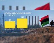 Объемы добычи нефти в Ливии