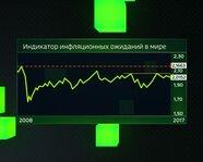 Индикатор инфляционных ожиданий в мире с 2008 года
