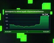"""Доходность облигаций """"Промсвязьбанка"""""""