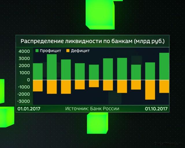 Распределение ликвидности по российским банкам, млрд руб.