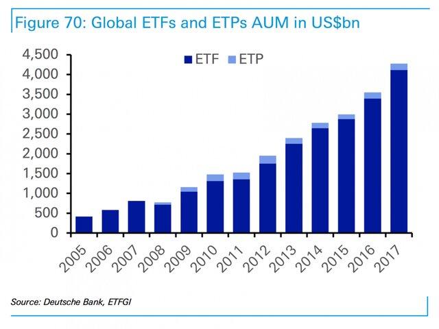 рынок ETF