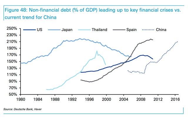Долг Китая