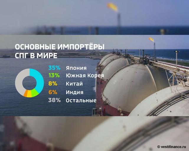 8 танкеров с газом Ямала отправлены в США, ЕС, Азию Распечатать