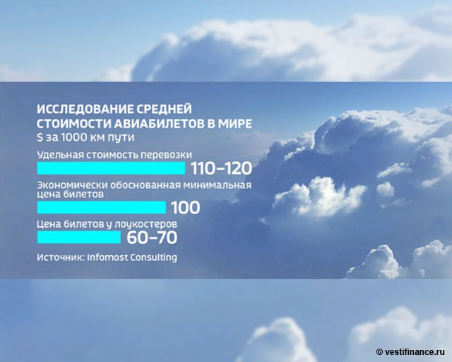 Исследование средней стоимости авиабилетов в мире