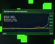 Динамика основных криптовалют за год