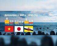 Динамика ВВП к 2030 году