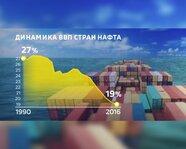 Динамика ВВП стран НАФТА с 1990 года