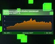 Доля юаня в общем объеме транзакций в системе SWIFT с 2013 года