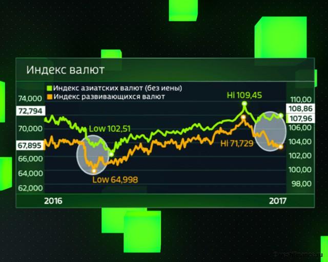 Индекс азиатских валют (без иены) и Индекс развивающихся валют