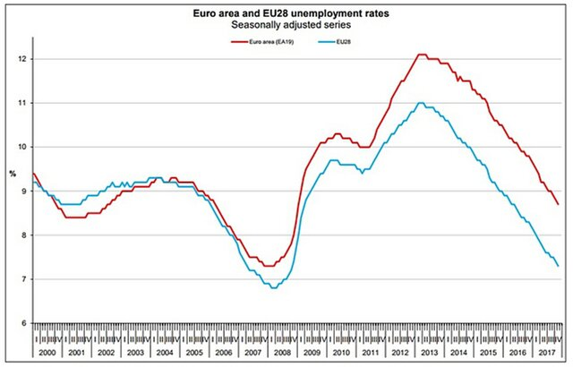 Безработица веврозоне упала доминимума за9 лет