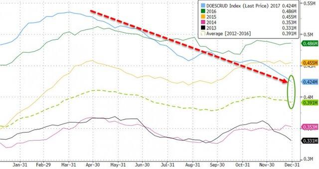 Цена нанефть Brent достигла 3-х летнего  максимума