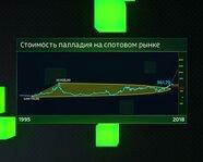 Стоимость палладия на спотовом рынке с 1995 года