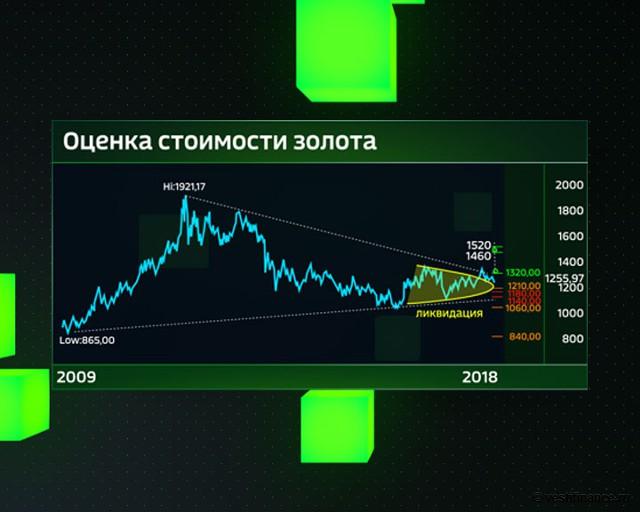 Оценка стоимости золота с 2009 года
