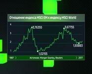 Отношение Индекса MSCI EM к Индексу MSCI World с 1987 года