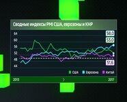 Сводные Индексы PMI США, еврозоны и КНР с 2013 года