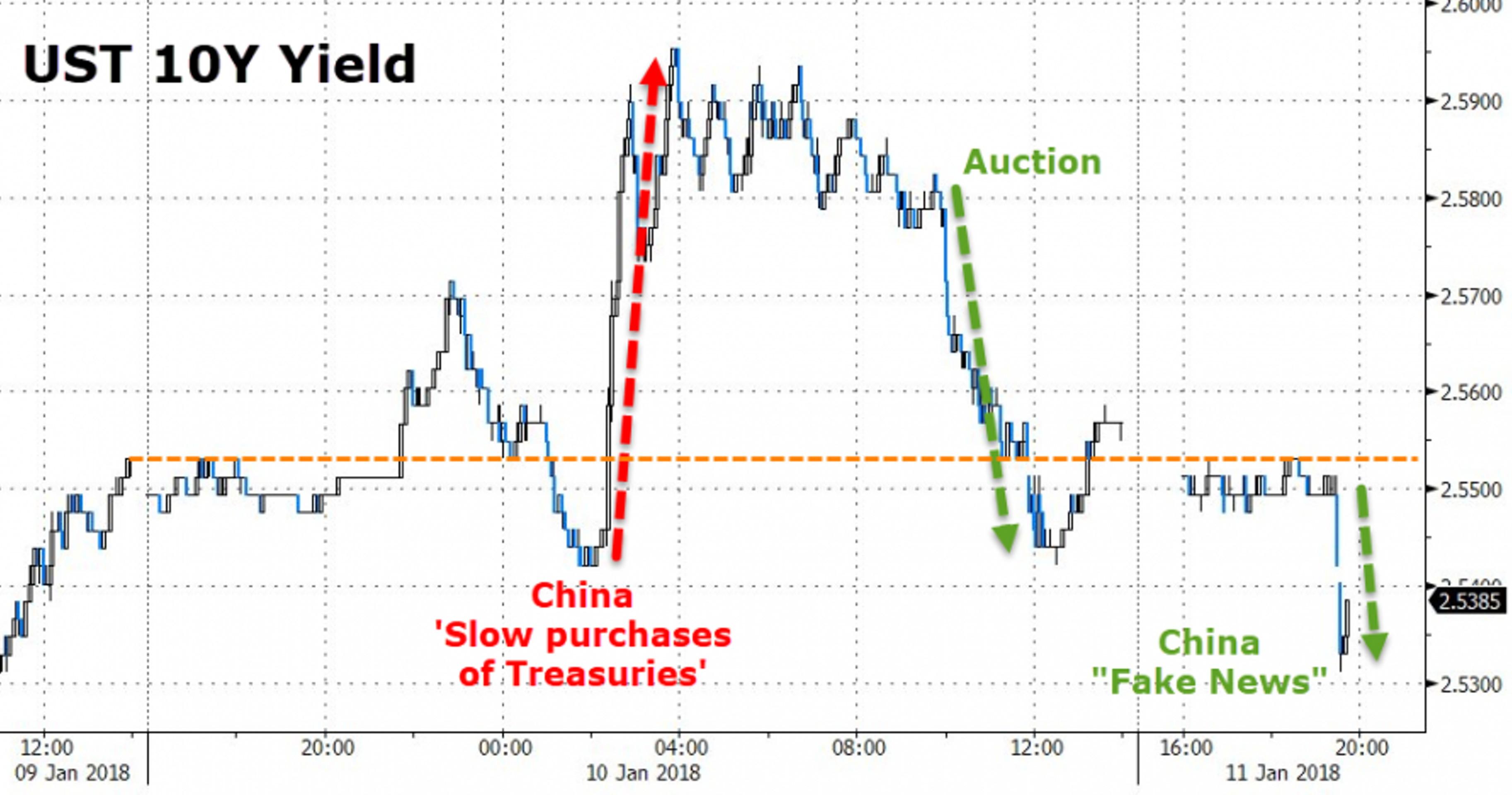 КНР: Bloomberg сочинило новость про валютные резервы