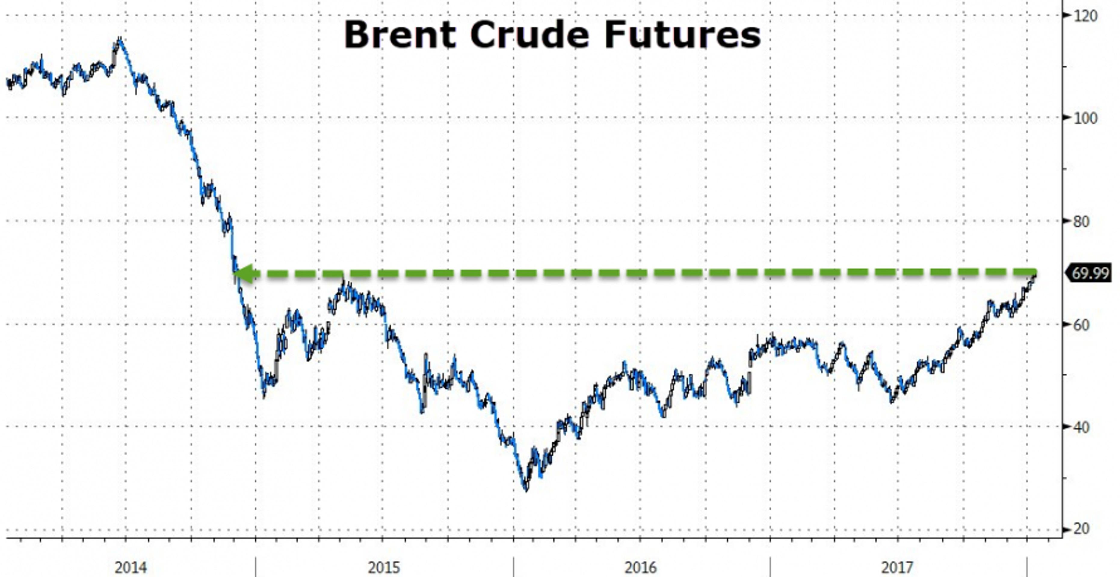 Нефть превысила $70 впервые с 2014 г. Что дальше?