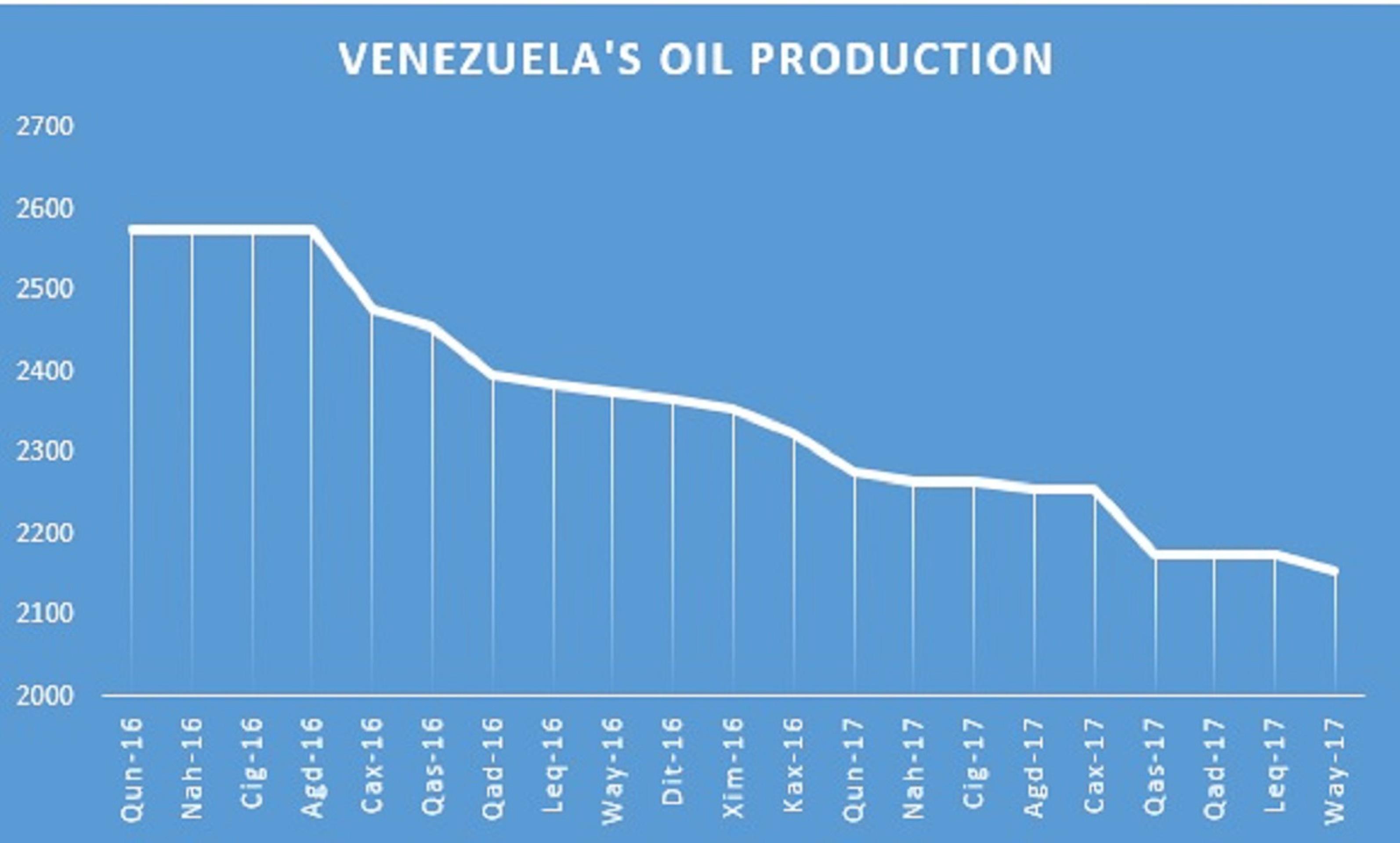 Мир может лишиться 4% нефти в 2018 году