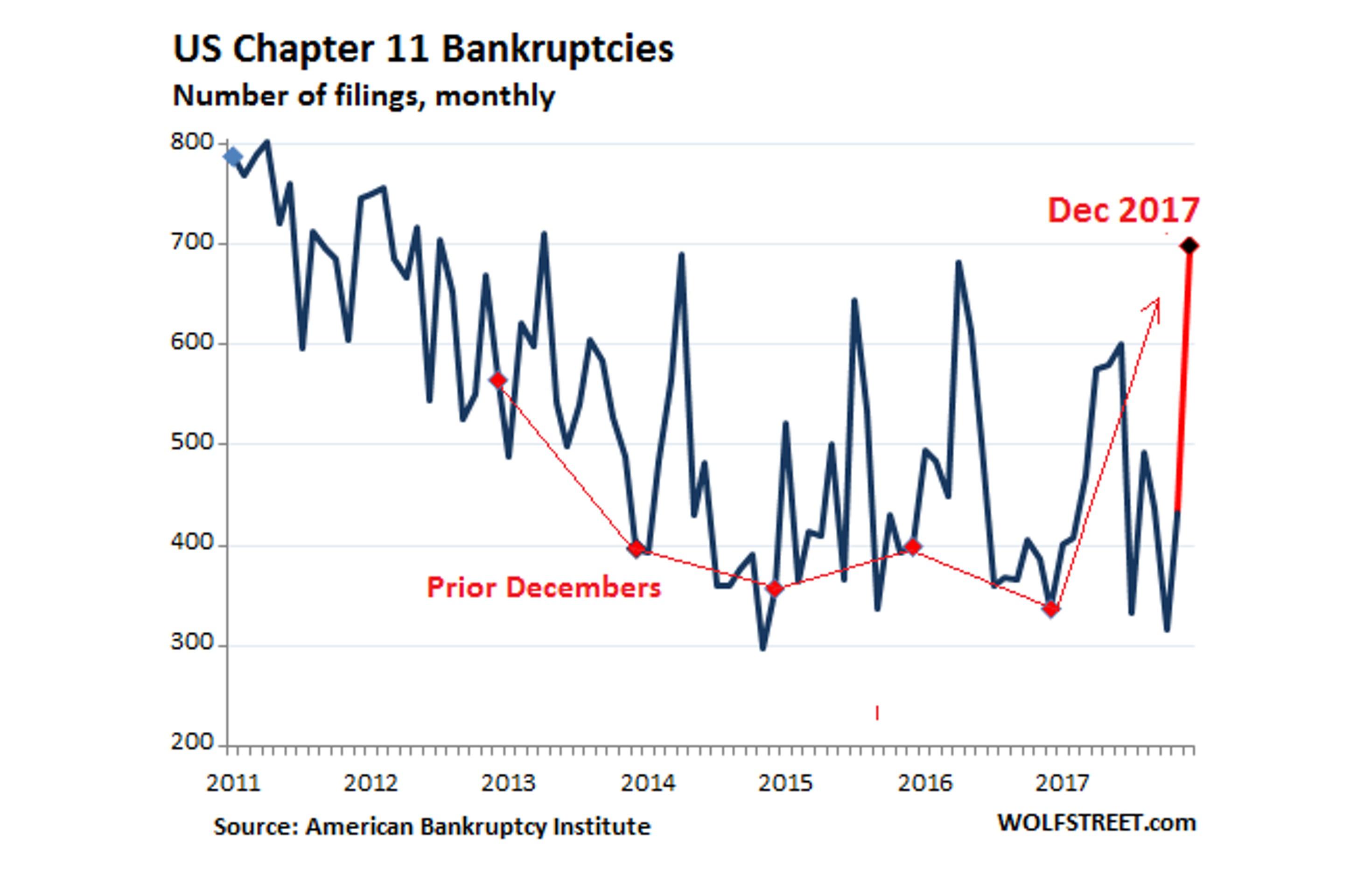 Налоговая реформа США вызвала волну банкротств?