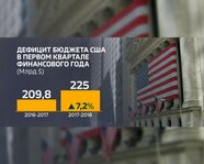 Дефицит бюджета США в I квартале финансового года