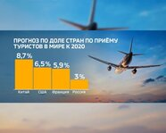 Прогноз по доле стран по приему туристов в мире к 2020 году