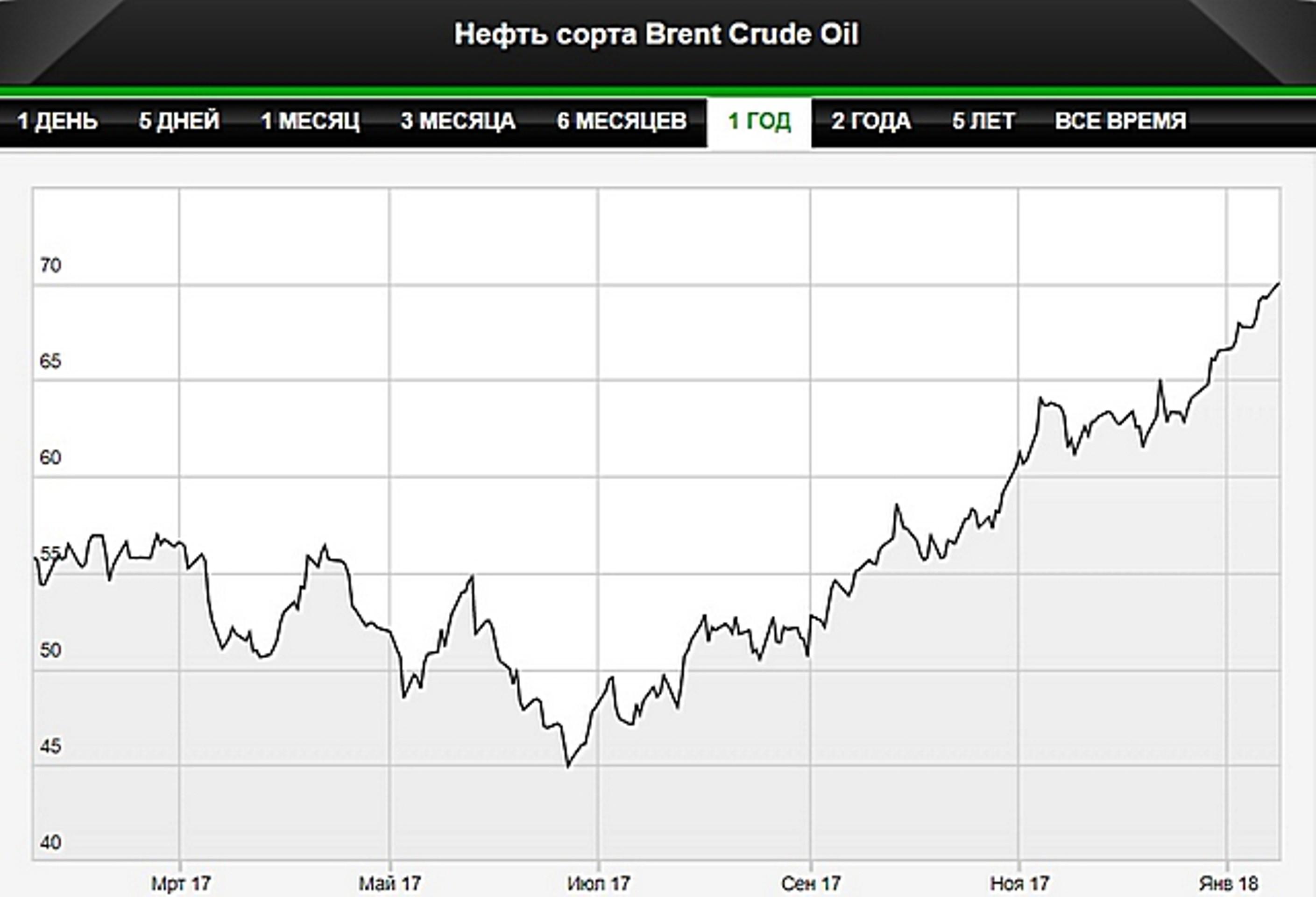 Нефть торгуется вблизи максимумов за три года