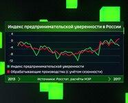 Индекс предпринимательской уверенности в России с 2013 года