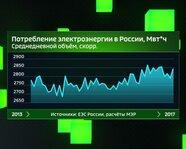 Потребление электроэнергии в России с 2013 года