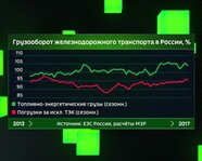 Грузооборот железнодорожного транспорта в России с 2013 года
