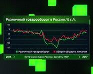 Розничный товарооборот в России с 2013 года