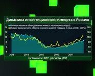 Динамика инвестиционного импорта в Россию с 2013 года