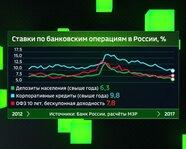 Ставки по банковским операциям в России с 2012 года