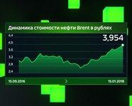 Динамика стоимости нефти Brent в рублях с 15 сентября 2016 года