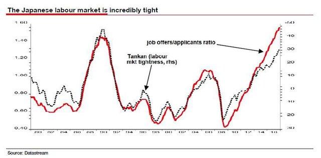 Рынок труда в Японии
