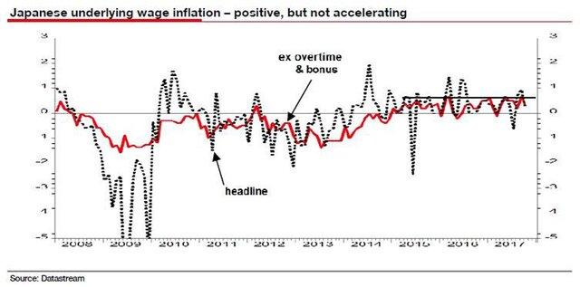 динамика зарплаты в Японии