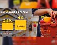Инфляция в России. 2017-18 гг.