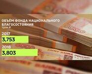 Объем Фонда национального состояния. 2017-18 гг.