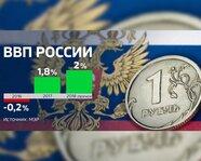ВВП России. 2016-18 гг.
