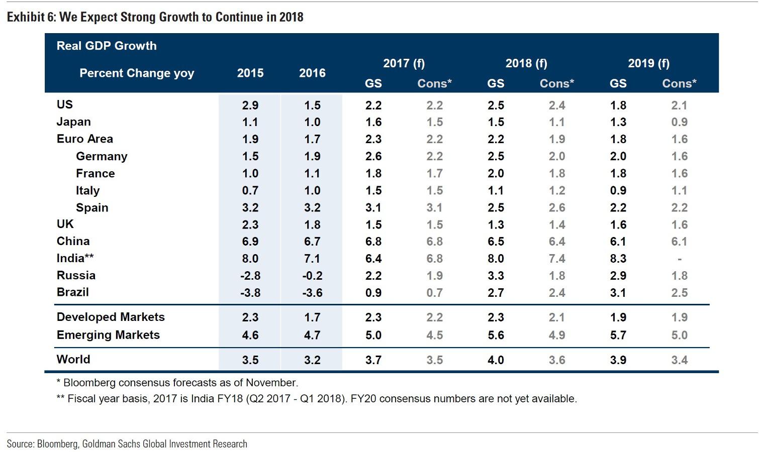 Goldman Sachs: рост ВВП РФ в 2018 году составит 3,3%
