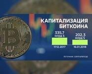 Капитализация биткоина. 2017-18 гг.