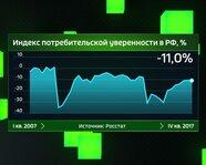 Индекс потребительской уверенности в России с 2007 года
