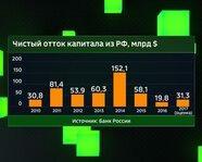 Чистый отток капитала из России с 2010 года