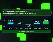 Сальдо текущего счёта платёжного баланса России в 2017 году