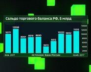 Сальдо торгового баланса России. Февраль - ноябрь 2017 года