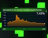 Доходность 10-летних гособлигаций России с 2014 года