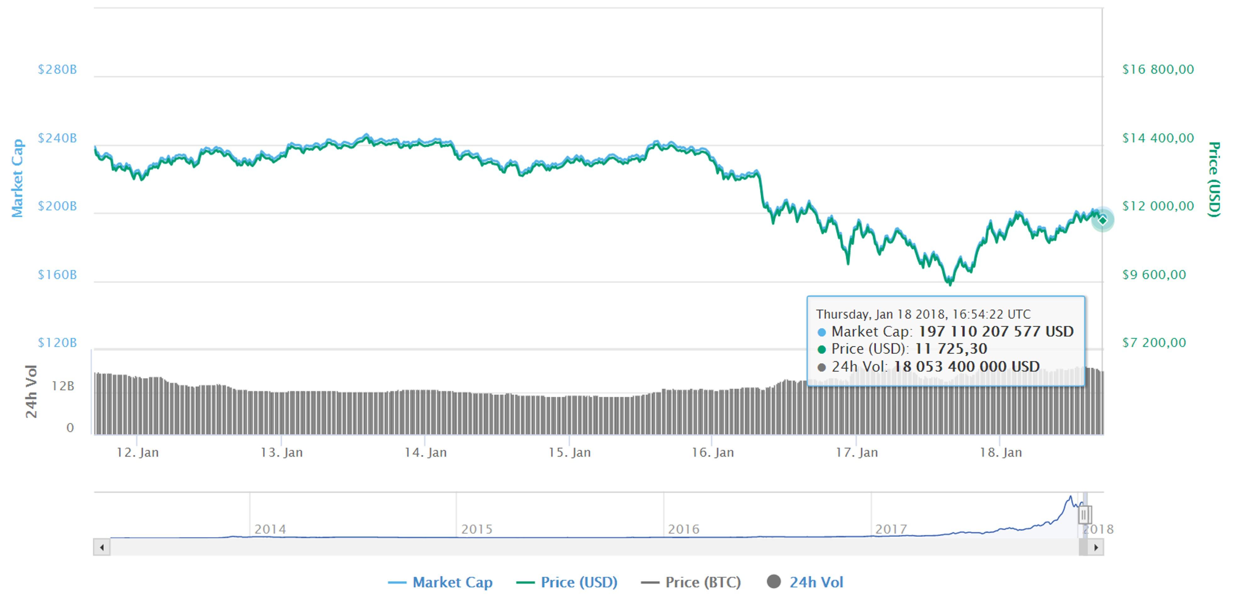 Курсы криптовалют восстанавливаются после обвала